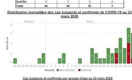 Haïti-Coronavirus : 7 cas confirmés, 3 départements touchés